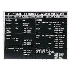 VFR Minimums Placard (3 in. x 4 in.)