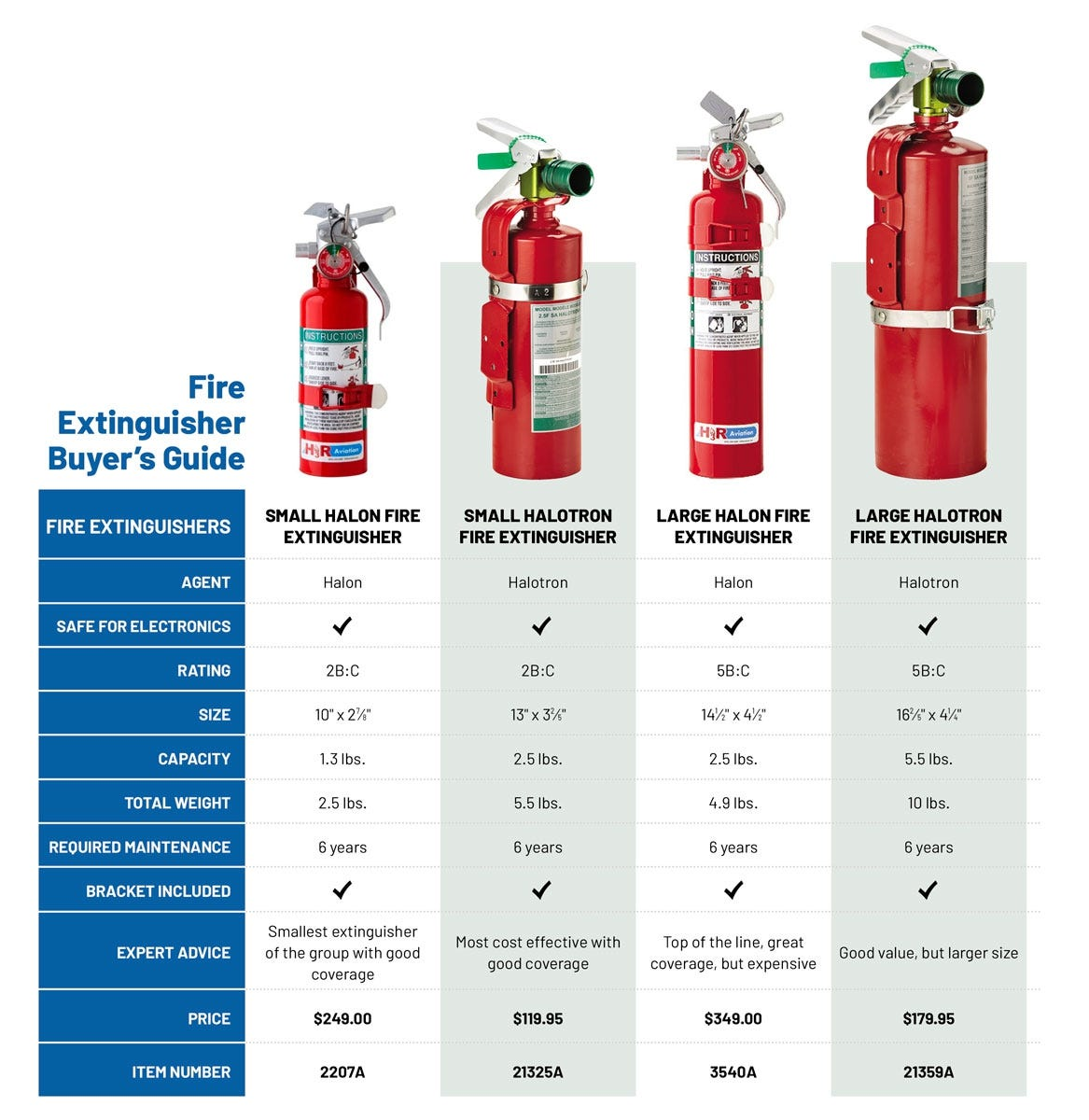 Aviation fire extinguisher buyer's guide