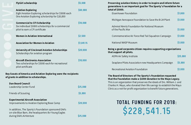 Foundation donations