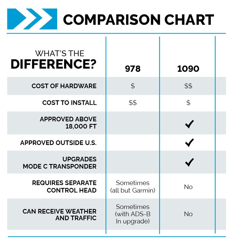 ADS-B Out comparison