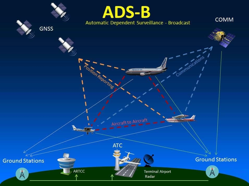 How ADS-B works