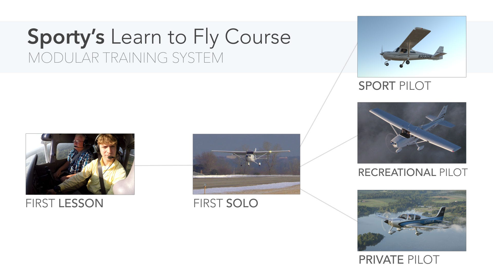 Learn to fly course private pilot test prep from sportys pilot shop modular training fandeluxe Image collections